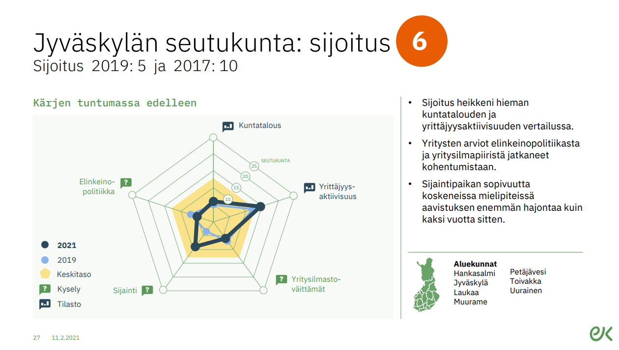 Jyväskylä ek kuntarankin 2021
