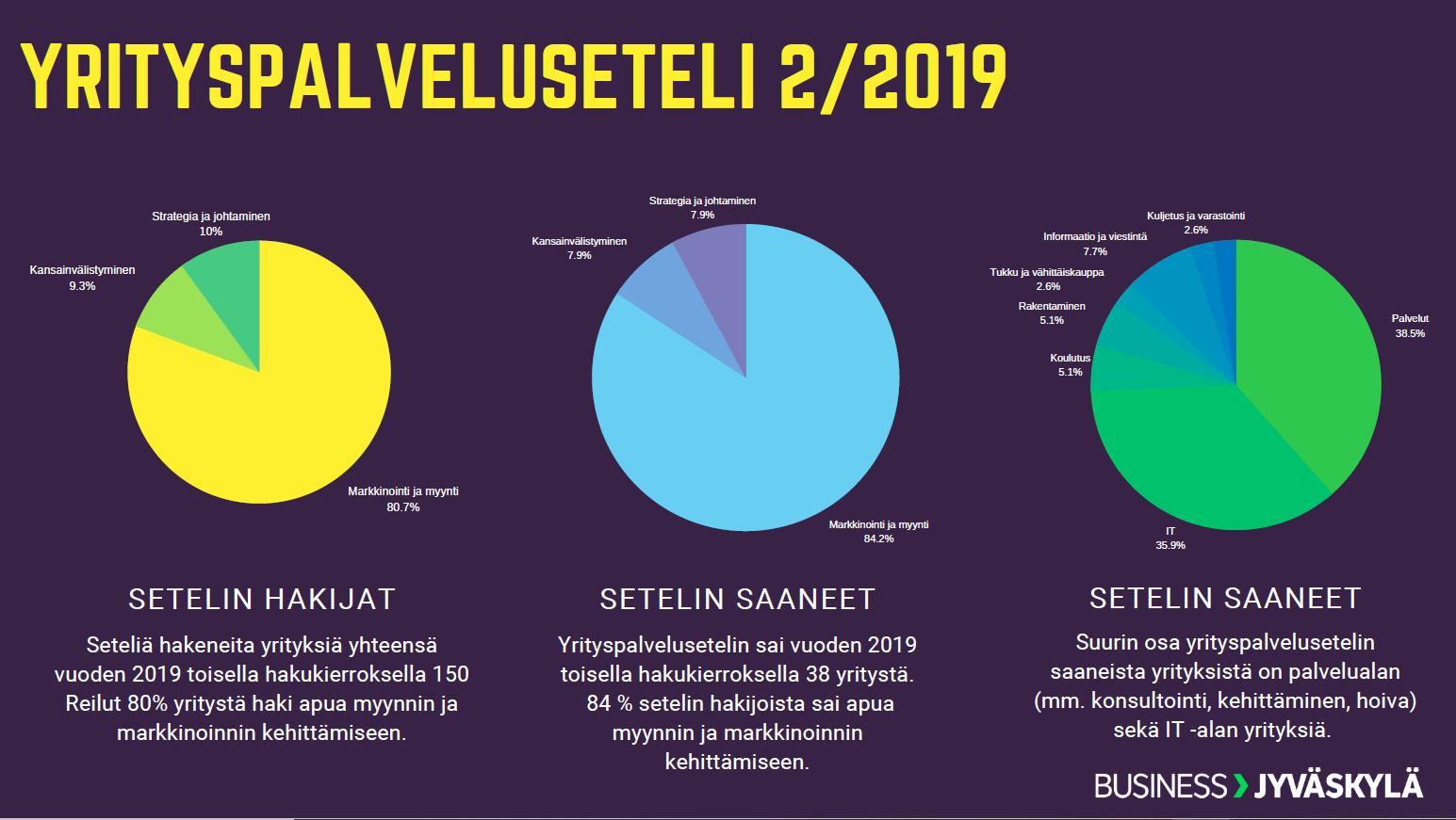 Yrityspalveluseteli-yhteenveto-syksy2019
